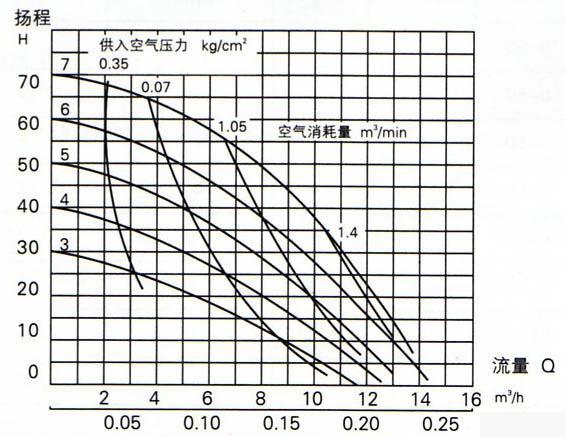 隔膜泵-厂家直销气动隔膜泵铸铁型qby-100-隔膜泵尽